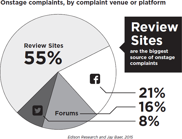 Onstage Complaints by Complaint Venue or Platform