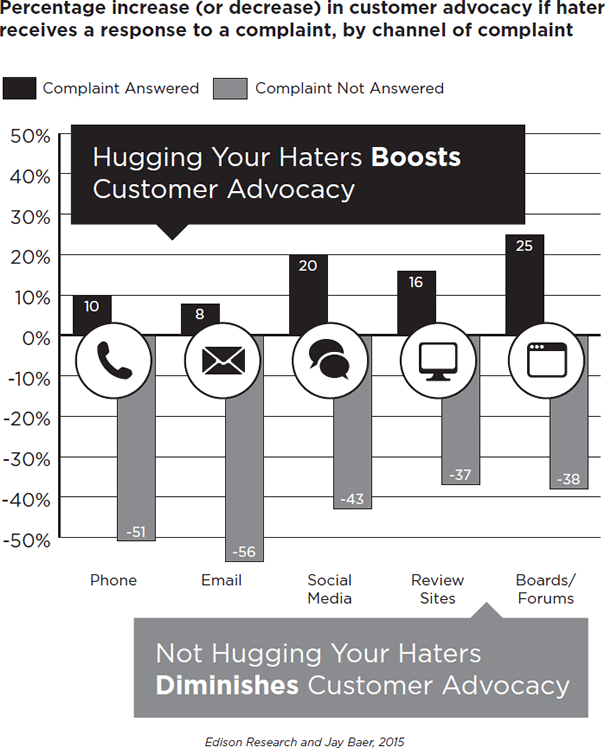 Percentage Increase of Decrease in Customer Advocacy if Hater Receives a Response to a Complaint by Channel of Complaint