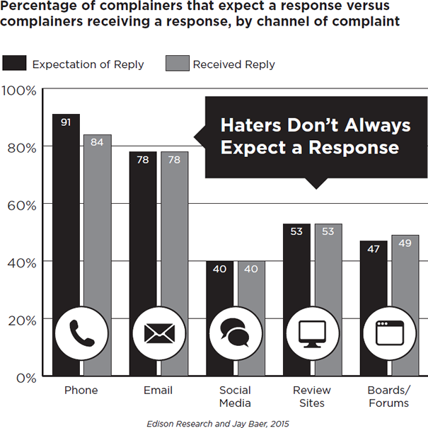 Percentage of Complainers That Expect a Response Versus Complainers Receiving a Response by Channel of Complaint