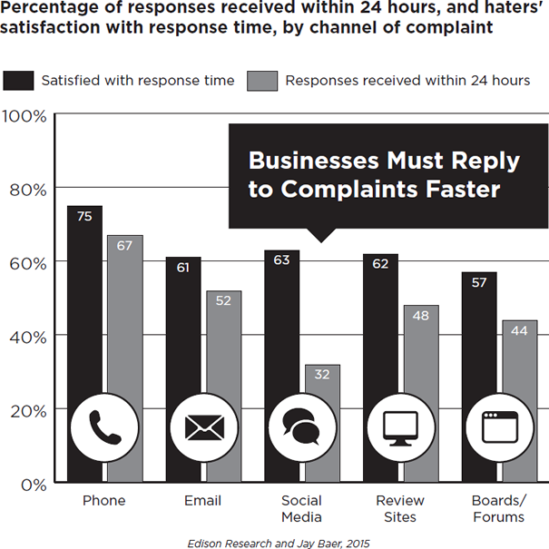 Percentage of Responses Received Within 24 Hours and Haters Satisfaction with Response Time by Channel of Complaint